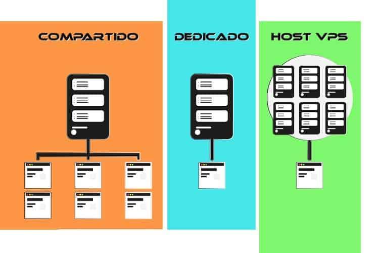 BLOG2WEB. Lee el artículo sobre alojamiento o hosting web. Imagen 03.