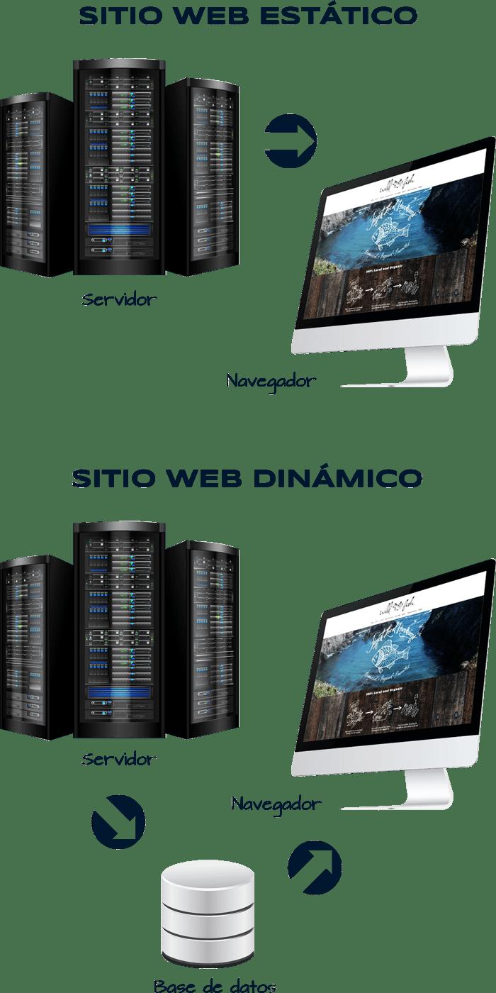 BLOG2WEB. Diseño profesional de sitios web para tu negocio. Imagen 01.